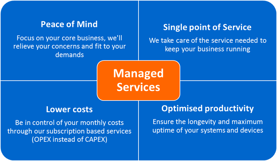 Managed Services Amp Peace Of Mind Advantech Incorporated